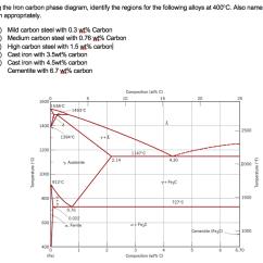 Explanation Of Iron Carbon Diagram 1994 Yamaha Banshee Wiring 2 Solved Using The Phase Identify
