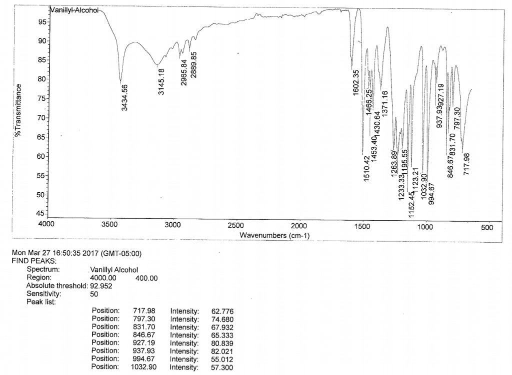 Solved: 2. What Are The Important IR Peaks In The Spectrum