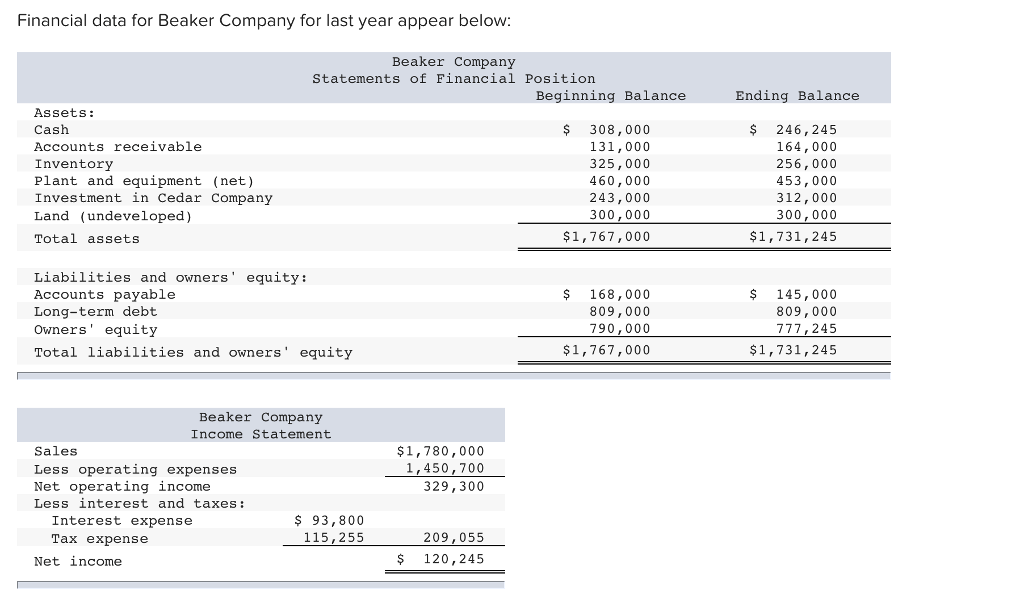Solved: Financial Data For Beaker Company For Last Year Ap