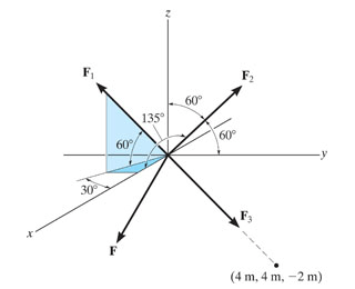 Solved: Determine The Magnitudes Of Forces F1,F2,F3 Necess