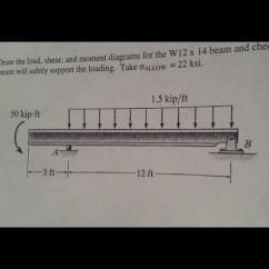 Shear Moment Diagram Cantilever Beam Cummins N14 Engine Solved Draw The Load And Diagrams For W1