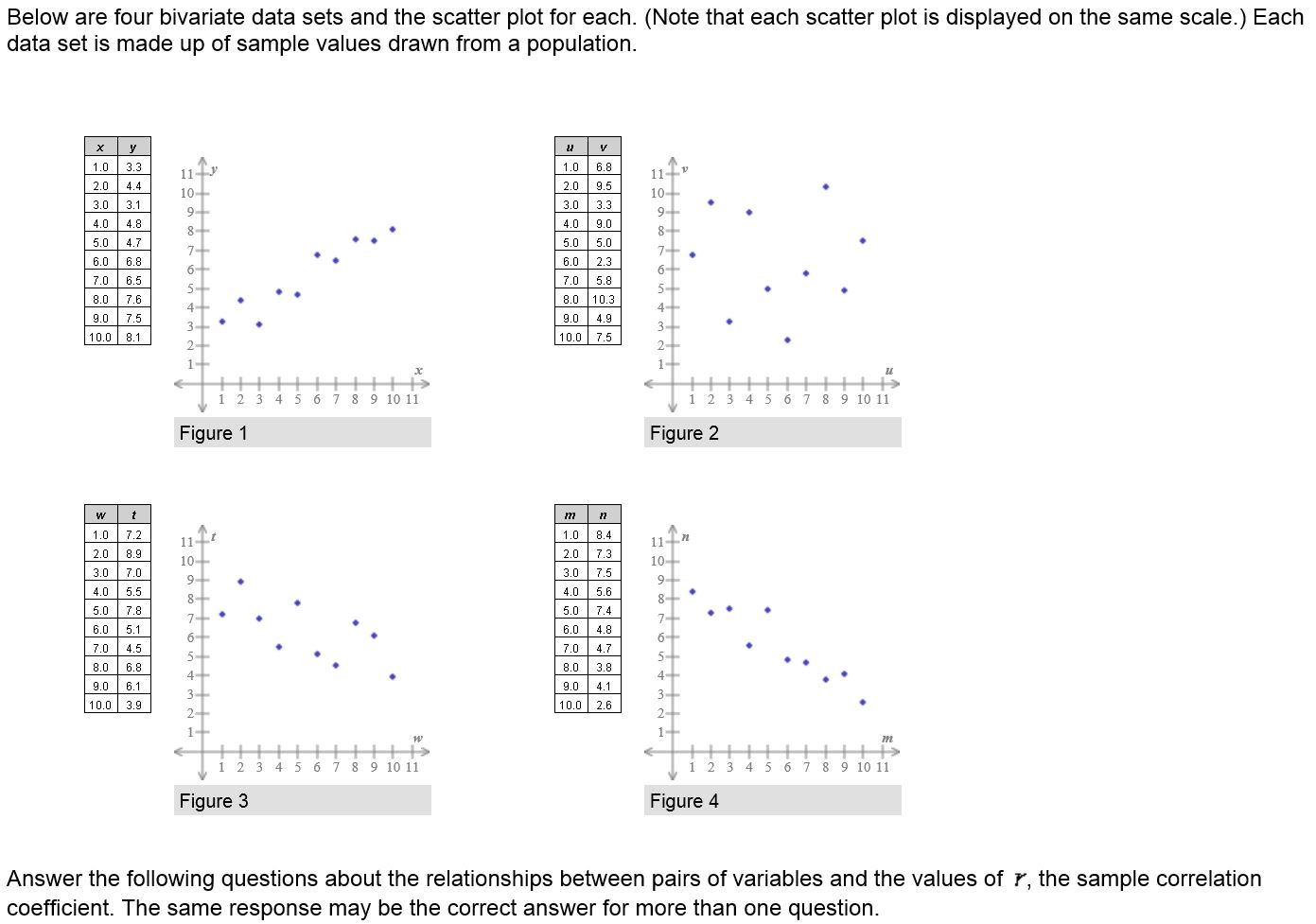 Solved 1 Which Data Set Indicates The Strongest Negative
