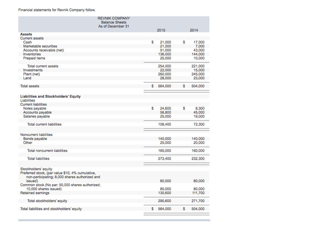 Solved: Financial Statements For Revnik Company Follow. RE