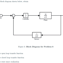 Block Diagram Reduction Rules Honeywell Fan Limit Switch Wiring Open Loop Transfer Function Diagrams