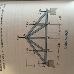 Truss Tension And Compression Diagram Ford Ranger Wiring 2007 Solved The Howe Is Subjected To Loading Shown