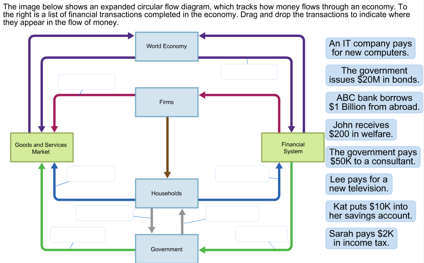 the circular flow diagram is a 1998 dodge ram 3500 stereo wiring solved image below shows an expanded di