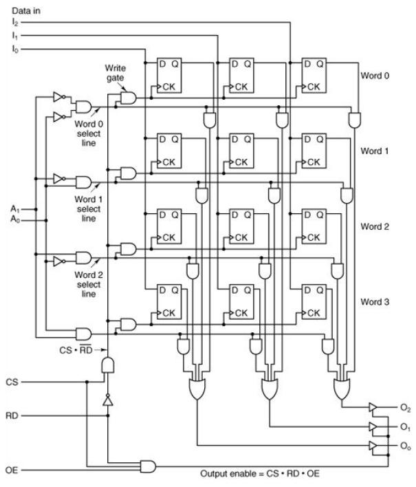 Solved: *** This Is Logic Diagram For A 4x3 Memory. Each R