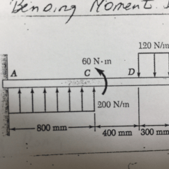 How To Draw Bending Moment Diagram 2016 Nissan Altima Stereo Wiring Solved For The Beam Loaded As Shown Shear And B