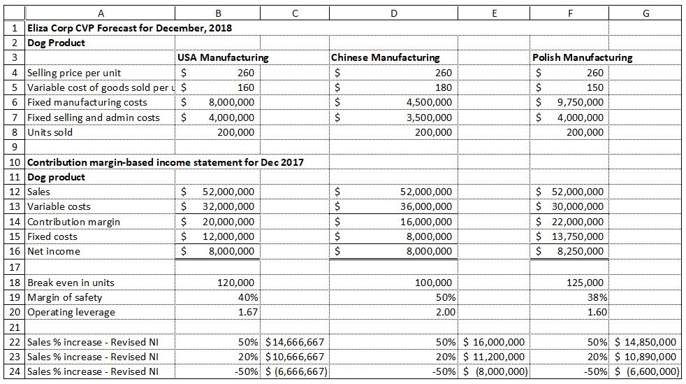 Solved: Provide A Brief Assessment As To Whether Either Ov