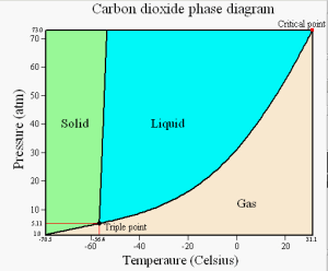 Solved:  Using The Phase Diagram Of CO2, Estimate The App