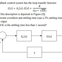Negative Feedback Loop Diagram Clarion Xmd3 Wiring Solved A Unity Control System Has The L