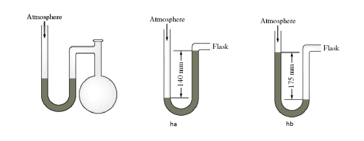 A Diagram For An Open-tube Manometer Is Shown Belo