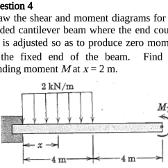 How To Draw Shear And Bending Moment Diagrams 68 Pontiac Firebird Wiring Diagram Solved The For Loaded