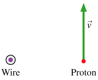Solved: A Proton Is Moving Near A Long, Current-carrying W