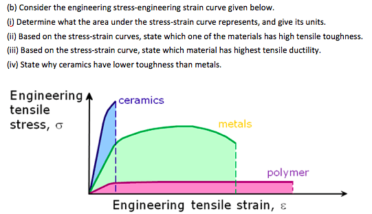 Generic Stress Strain Diagram For A Couple Of Ductile Metals