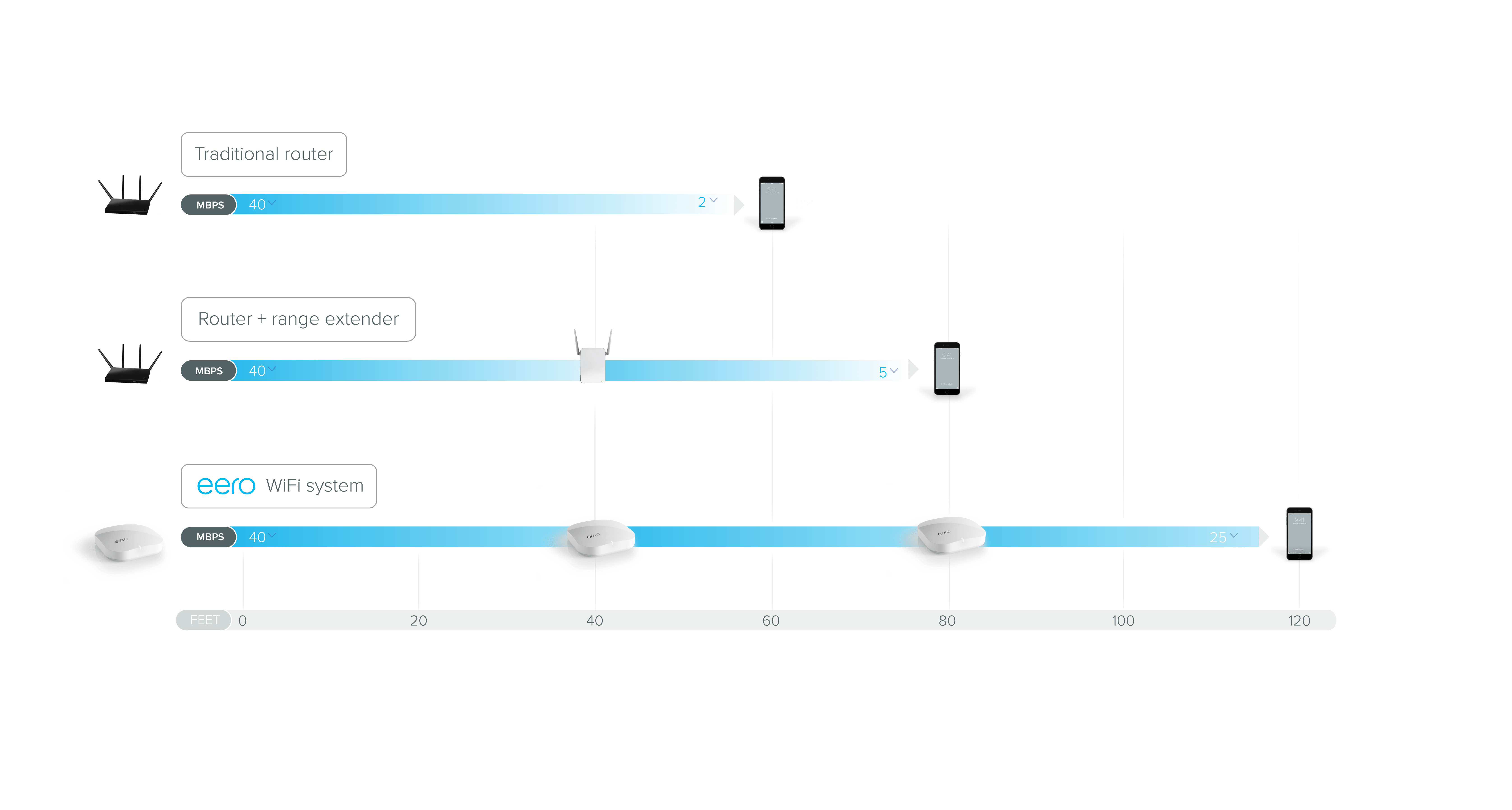 wireless extender diagram electrical wiring diagrams building eero finally wifi that works
