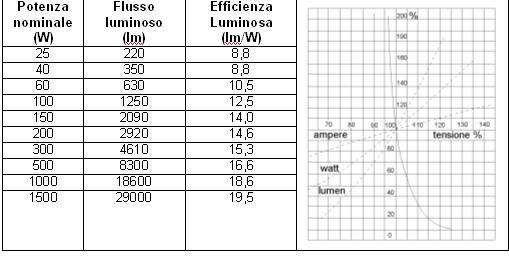 Classificazione delle sorgenti luminose: lampade ad