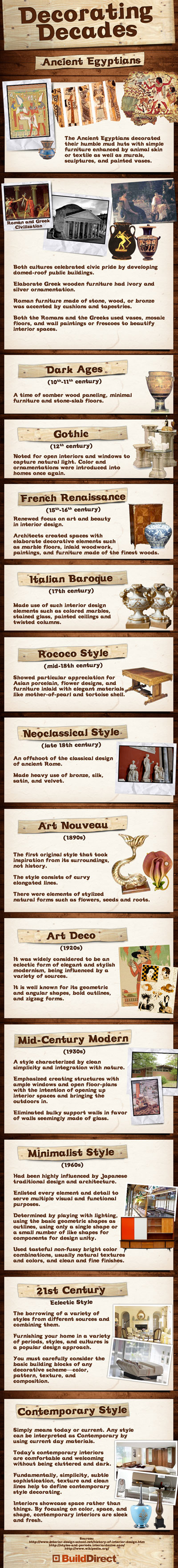 Interior Design History Decorating Styles Through The Ages