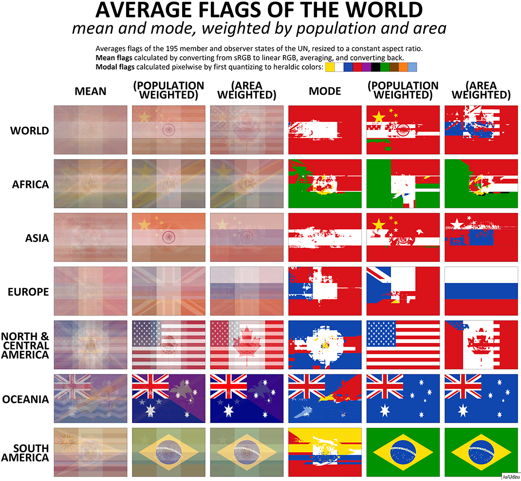 Visualizing The Average Flag Of The World