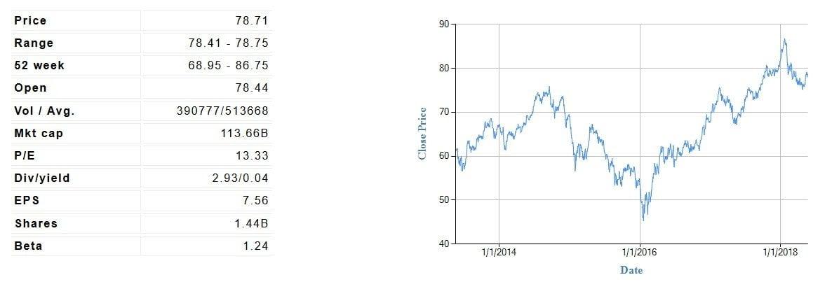 Royal Bank Of Canada (RY) Fundamental Valuation Report