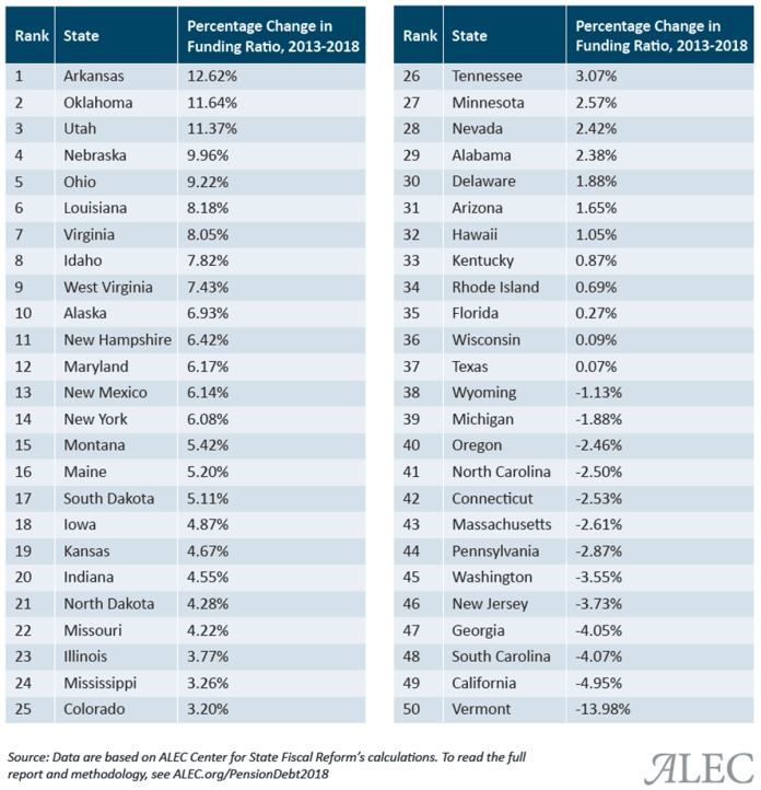 per capita unfunded liabilities