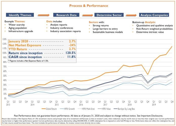 net market exposure