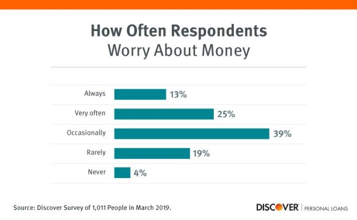 worried about money