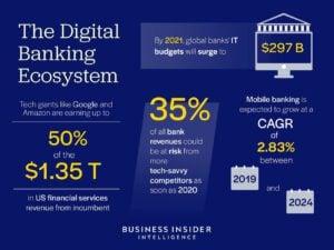 digital banking financial service providers