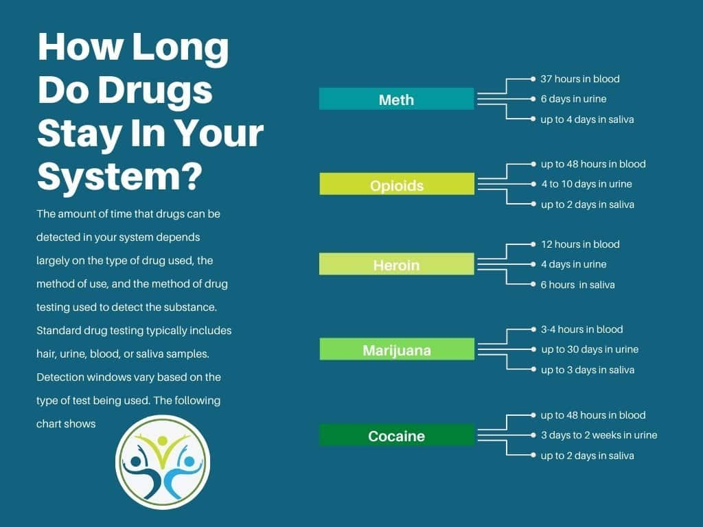How Long Does Meth Stay In Your System? | Hair Saliva ...