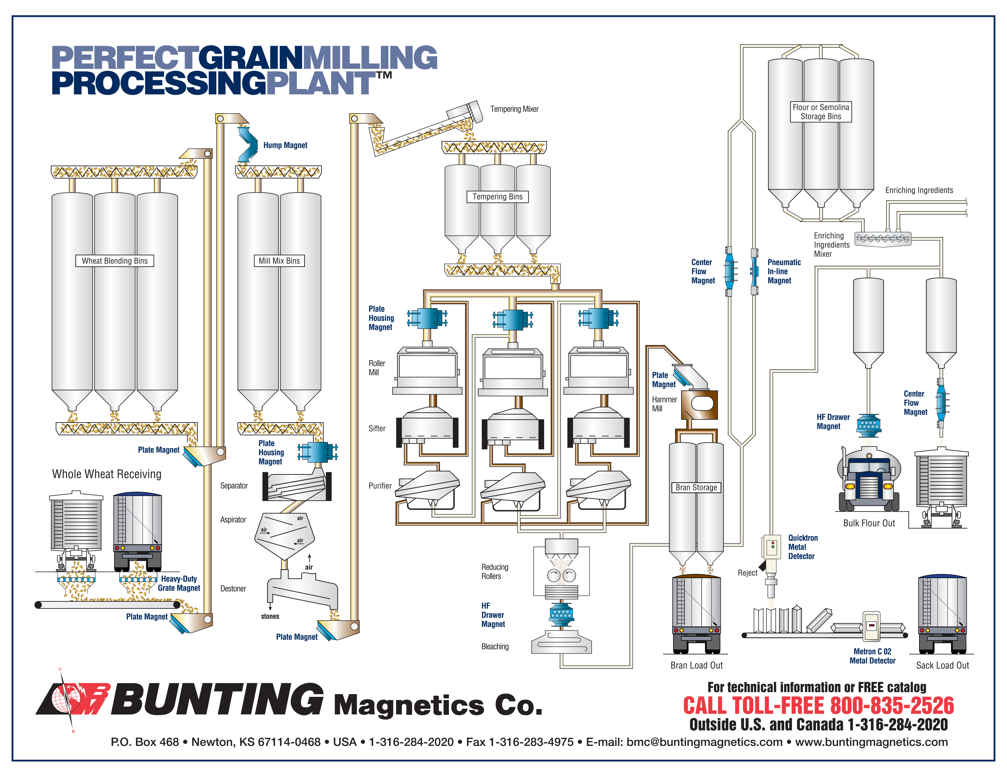 ics planning cycle diagram micron control transformer wiring food grade magnets grain and milling bunting magnetics