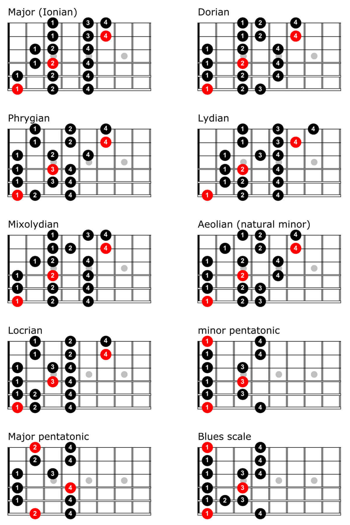 Guitar Scales Chart Pdf : guitar, scales, chart, Guitar, Scales, Chart, TrueFire