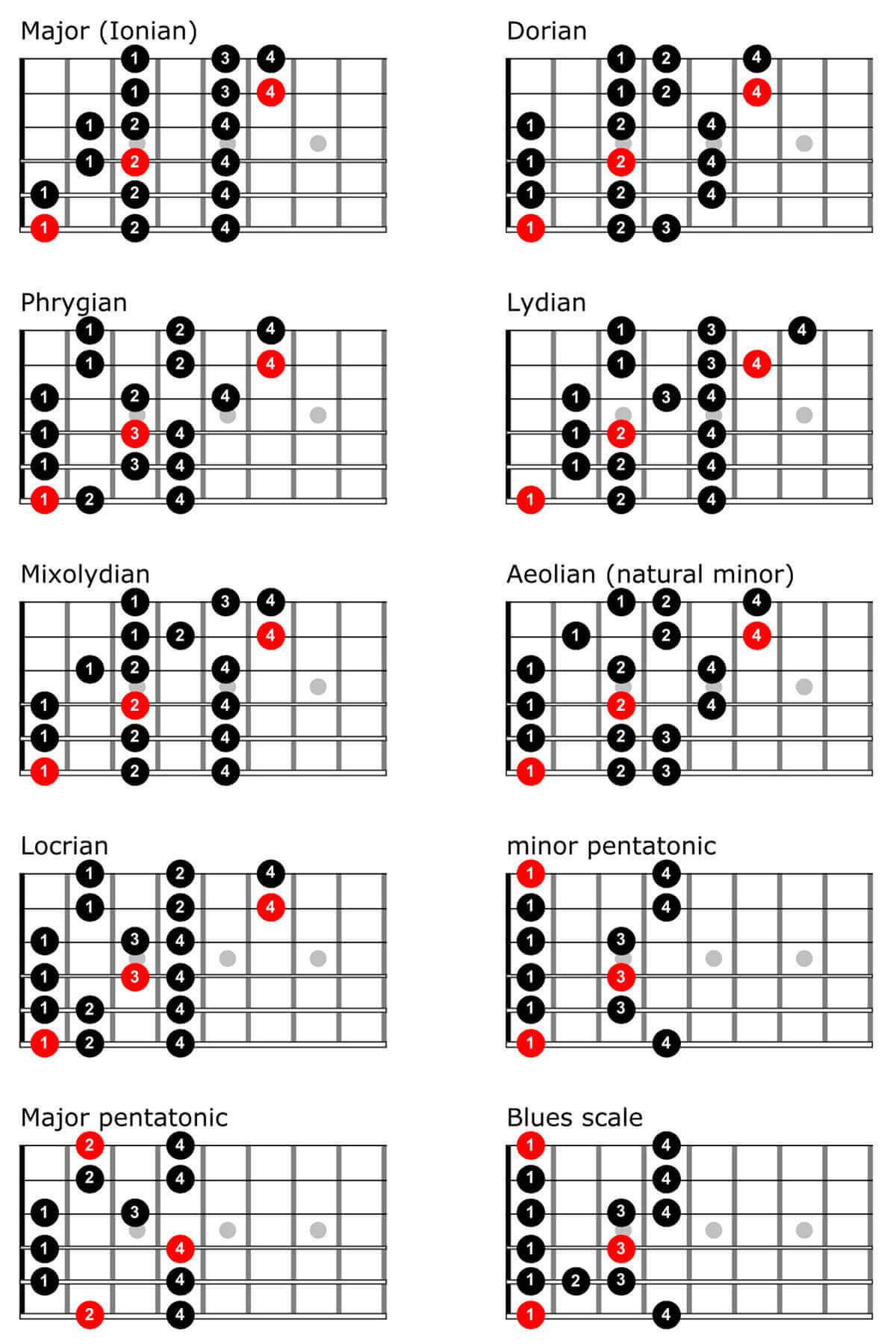 PDF Guitar Chord Handbook - KU ScholarWorks