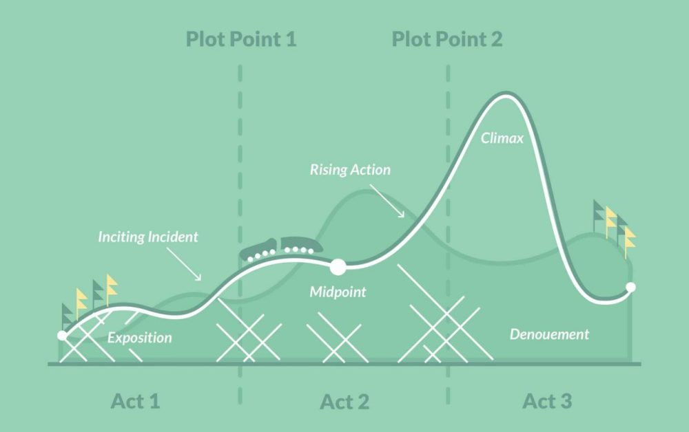 medium resolution of that s why many authors find it useful to turn to a plot diagram to visualize the structure and track every major beat in a story