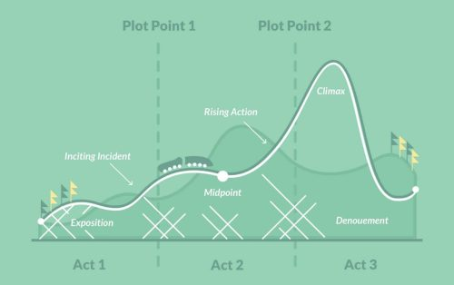 small resolution of that s why many authors find it useful to turn to a plot diagram to visualize the structure and track every major beat in a story