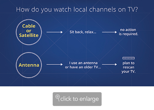 14679 detail image embed1 - Your Broadcast TV Channels May Change Frequencies