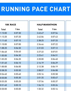 race is one of the harder races on your body normal times for non professionals range from minutes and are thus close to inidual also how train run   with pace chart rh runtastic