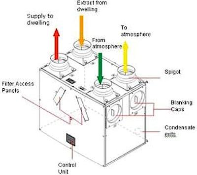 Voltimum introduces ventilation
