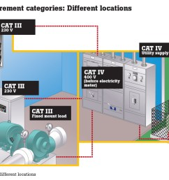 meters have been used for years by technicians and electricians yet the fact is that meters designed to the iec en 61010 standard offer a significantly [ 1449 x 775 Pixel ]