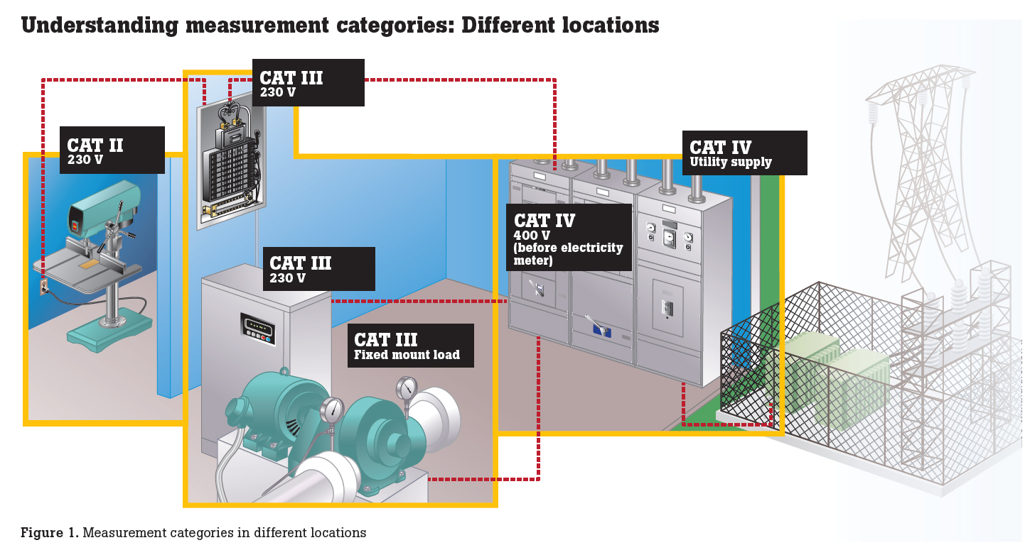 hight resolution of meters have been used for years by technicians and electricians yet the fact is that meters designed to the iec en 61010 standard offer a significantly