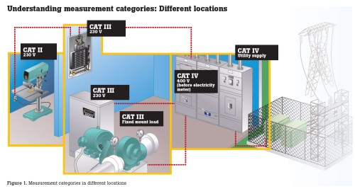 small resolution of meters have been used for years by technicians and electricians yet the fact is that meters designed to the iec en 61010 standard offer a significantly