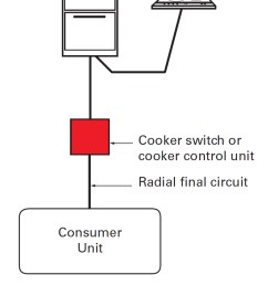 installation of cooker switches and cooker control more cooking appliances in the same room such [ 789 x 1191 Pixel ]