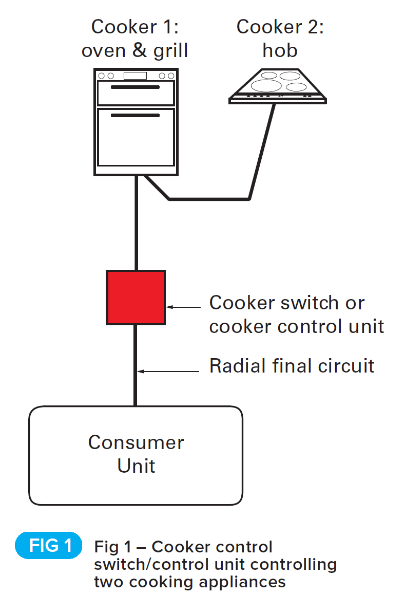medium resolution of installation of cooker switches and cooker control more cooking appliances in the same room such