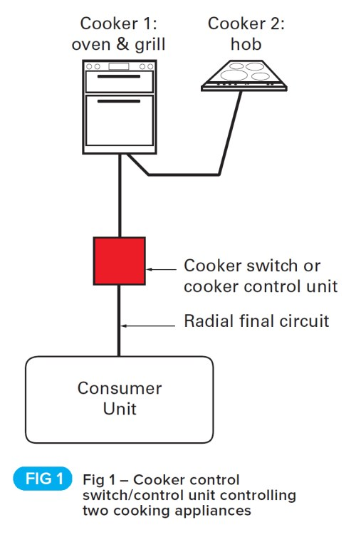 small resolution of installation of cooker switches and cooker control more cooking appliances in the same room such