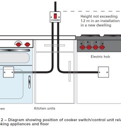 a cooker switch or control unit should not be installed in a cupboard or cabinet unless it will be accessible and convenient for use in any event wiring  [ 1456 x 1069 Pixel ]