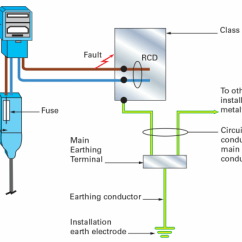 Fuse Board Wiring Diagram Domestic System Sensor Duct Detector Dnr Metal Consumer Units In Installations Forming Part Of A