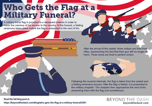 Dimensions Of A Folded American Flag
