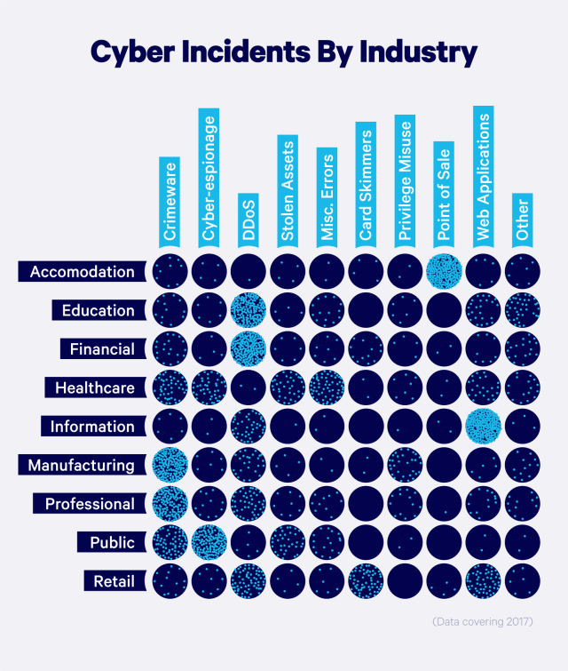 Cyber incidents by industry chart