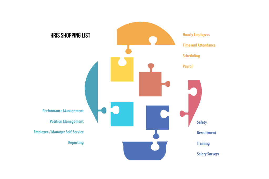 HRIS HCM and Payroll Software Implementation Keys to Success