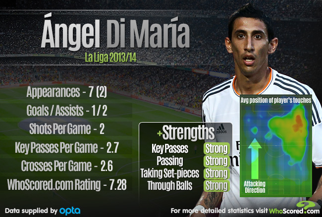 real madrid find their angel in di maria