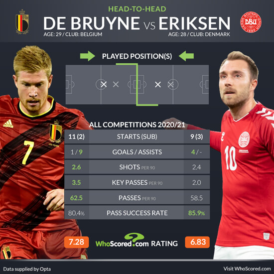 Stay connected to all updated on belgium vs denmark. Nations League team news and prediction: Belgium vs Denmark